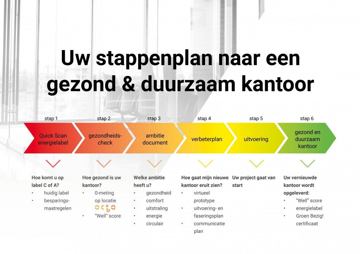 Bij Heembouw in 6 stappen naar een gezond en duurzaam kantoor